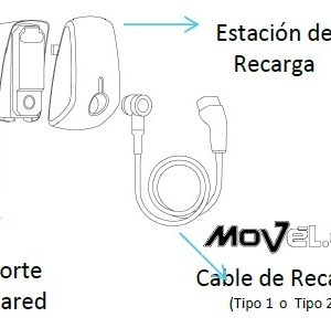EVBox-Elvi-partes (esquema), en movel.es
